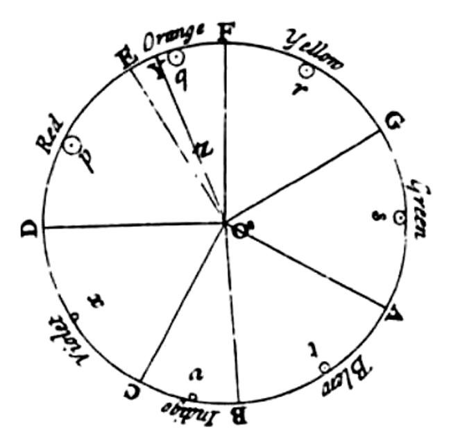Tìm hiểu lịch sử bánh xe màu sắc 3