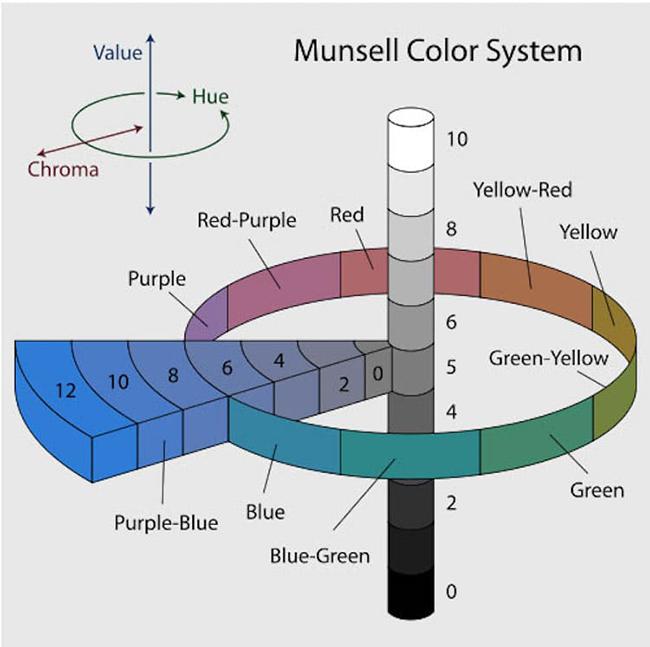Tìm hiểu lịch sử bánh xe màu sắc 6